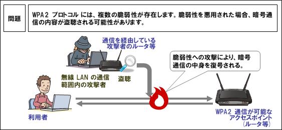 Wi-Fiの規格である「WPA2」に脆弱性が見つかりました